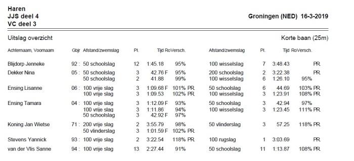 Uitslag JJS wedstrijd deel 4 Groningen-16-3-2019